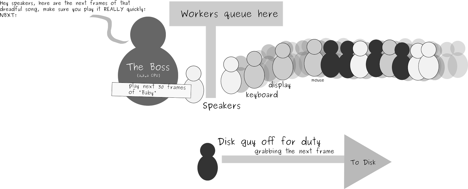 Fast workers queue
