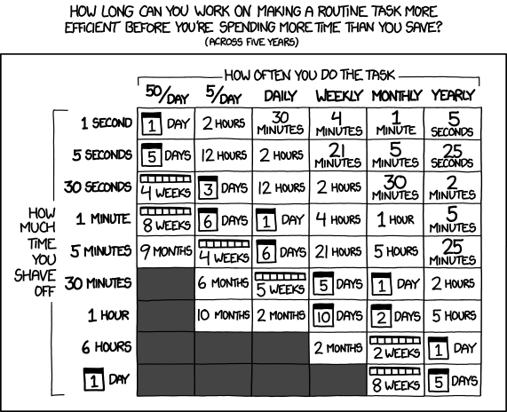xkcd - is it worth the time